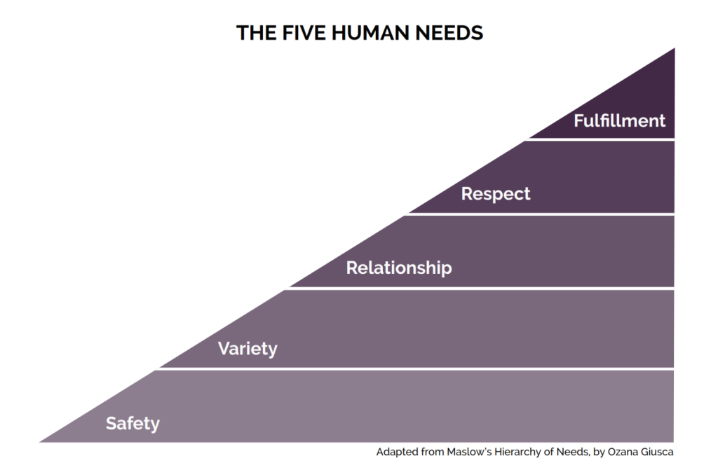the five human needs